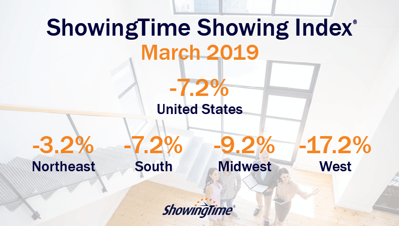 March 2019 Showing Index Results: Markets Nationwide See Further Showing Traffic Declines
