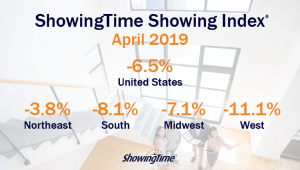 March 2019 Showing Index - U S  Sees 7 2% Drop in Showing Traffic