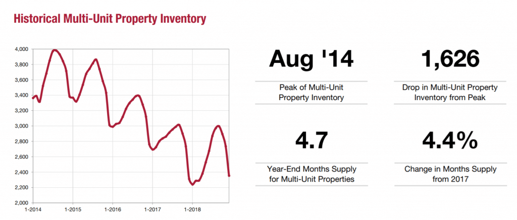 Historical Multi-Unit Property Inventory