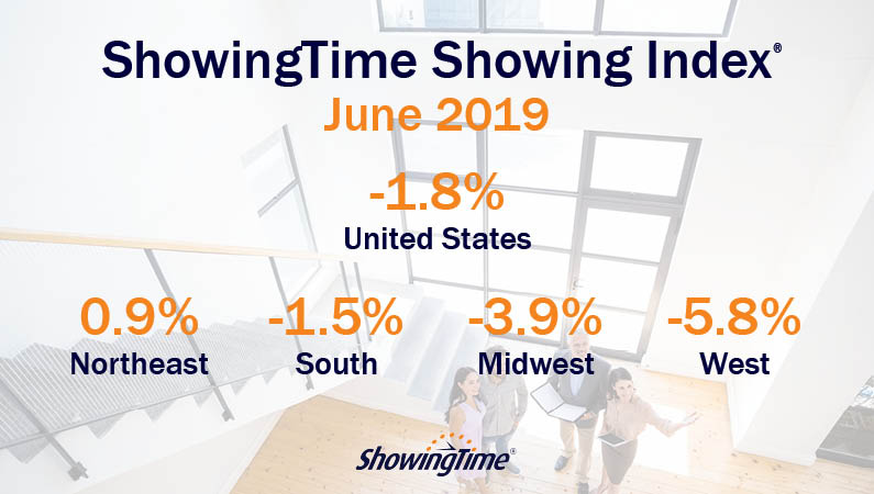June 2019 Showing Index: Northeast Region Showing Activity Up Again, Other Regions Stabilizing