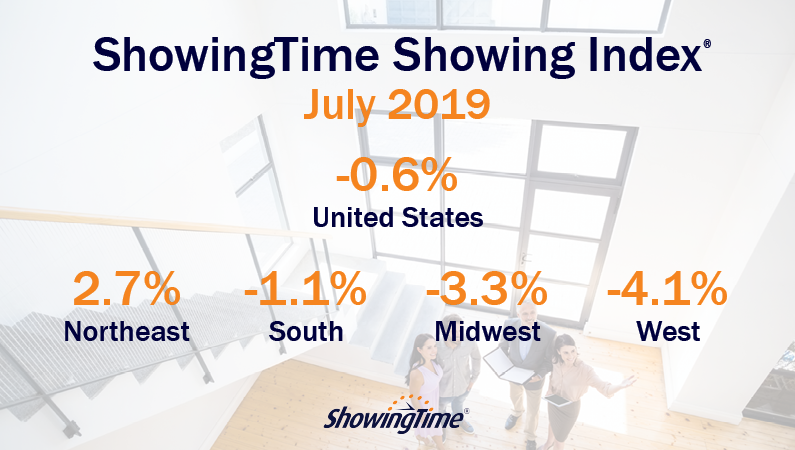 July 2019 Showing Index Results: Northeast Sees Third Consecutive Month of Increased Buyer Traffic; U.S. Showing Activity Continues to Stabilize