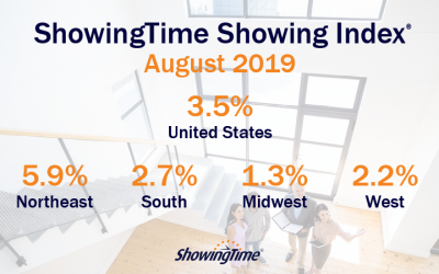 August 2019 Showing Index Results: Nationwide Growth Seen for the First Time in More Than a Year