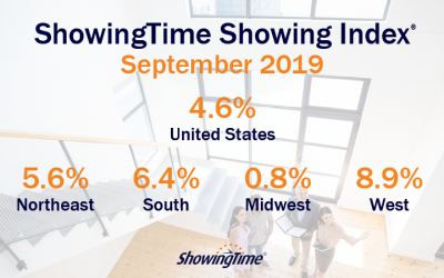 September 2019 Showing Index Results: National Activity Up Again