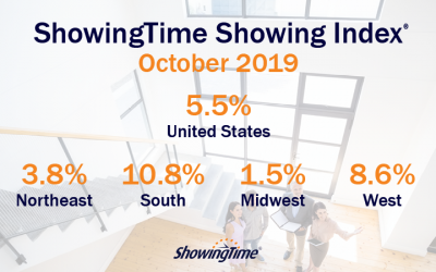 October 2019 Showing Index Results: National Home Showing Activity Up for Third Straight Month
