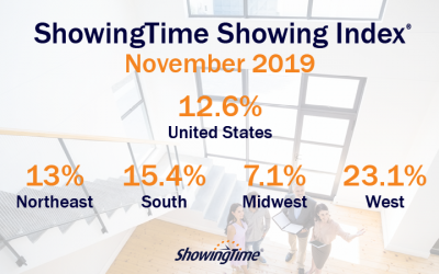 November 2019 Showing Index Results: Buyer Interest Up Again Nationwide
