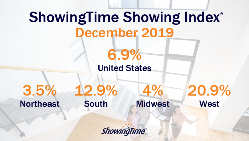 December 2019 Showing Index Results: Year Ends on a High Note Following Fifth Consecutive Month of Growth