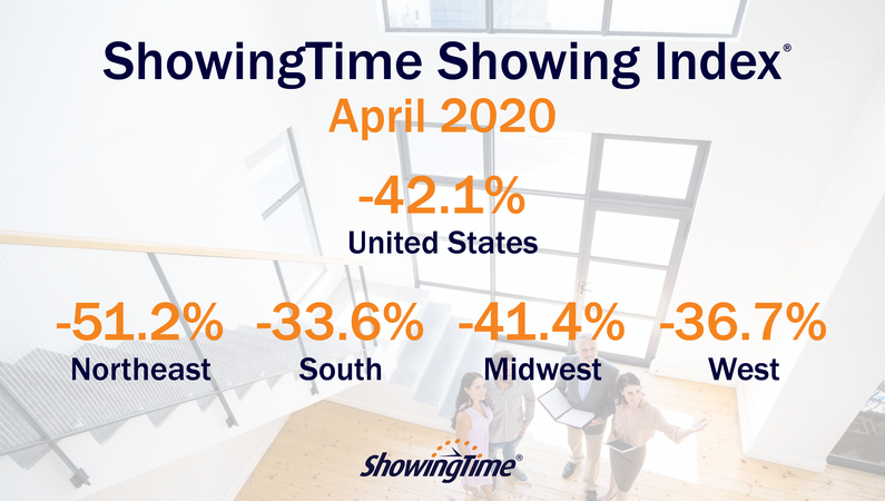 April 2020 Showing Index Results: Unprecedented Turnaround in Home Showing Activity Seen