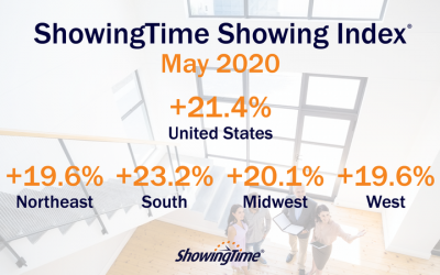 May 2020 Showing Index Results: Buyer Activity Jumps Nationwide to Exceed Pre-Pandemic Levels