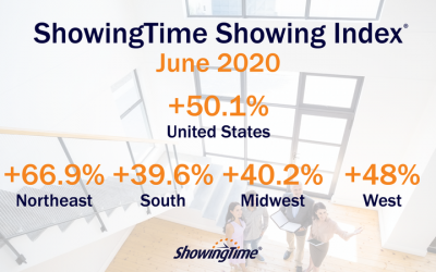 June 2020 Showing Index Results: Nationwide Surge in Home Buyer Activity Continues Historic Turnaround