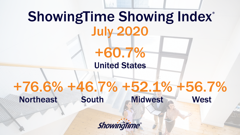 July 2020 Showing Index Results: Historic Jump in Activity Nationwide as Home Buyer Traffic Surges