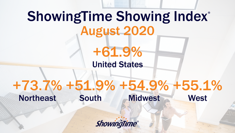 August 2020 Showing Index Results: Showings Continue at a Torrid Pace with Fourth Consecutive YoY Jump Nationwide