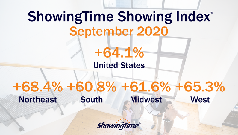 September 2020 Showing Index Results: High Demand, Low Inventory Continue Streak of Boosted Showing Traffic