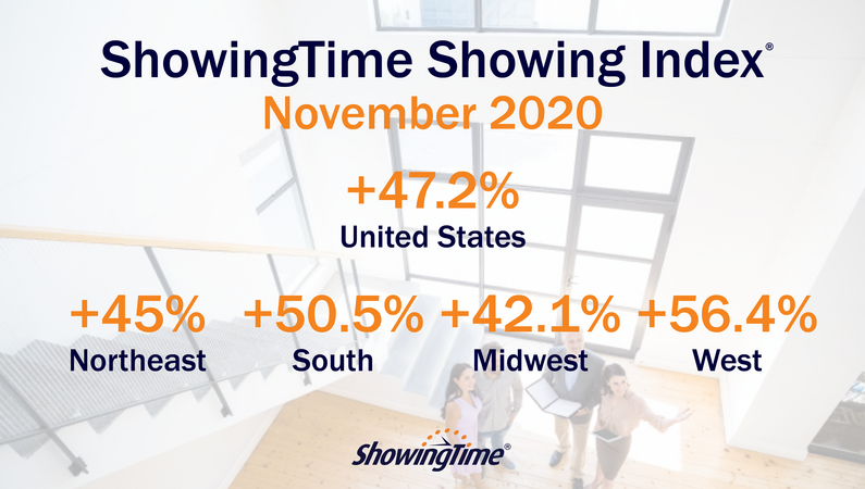November 2020 Showing Index Results: Buyer Activity Remains Strong