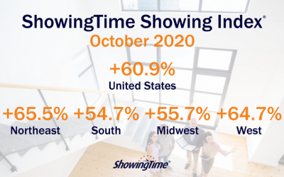 October 2020 Showing Index Results: Heavy Buyer Demand Continues