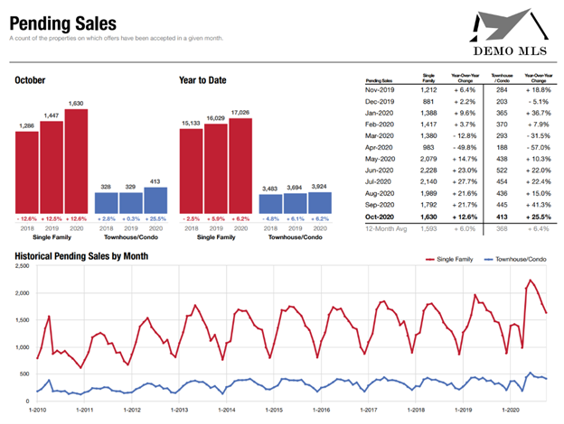 Pending Sales
