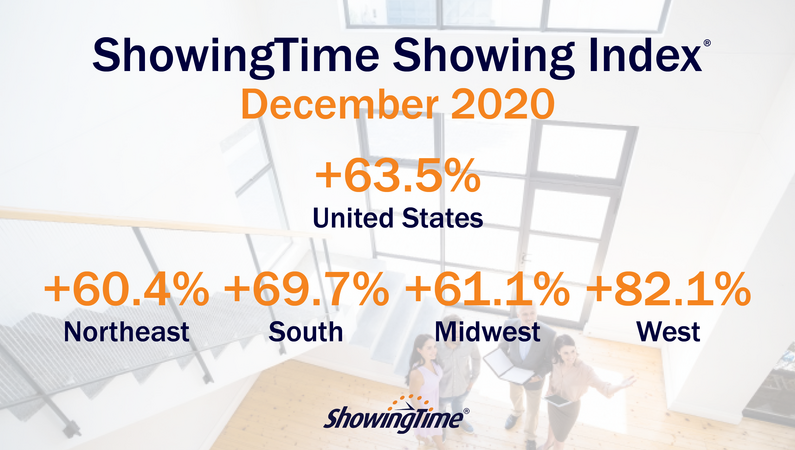 December 2020 Showing Index Results: 2020 Ends on a High Note as U.S. Buyer Activity Sees 8th Consecutive Month of Growth