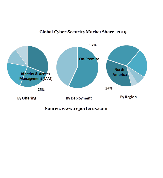 Cyber Security Market