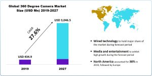 360 Degree Camera Market