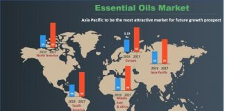 Essential Oils Market