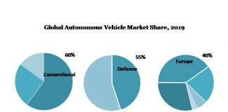 Autonomous Vehicle Market