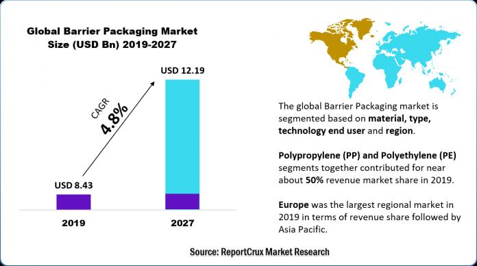 Barrier Packaging Market