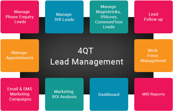 lead management for real estate
