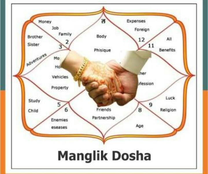 Can a Manglik Marry a Non- Manglik