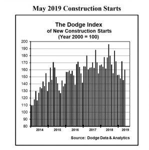 May Construction starts