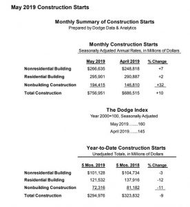 Monthly Summary of Construction Starts