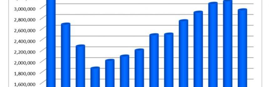 US Ceramic Tile Consumption chart