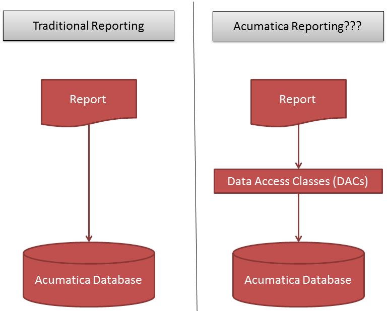 Acumatica Data Access Class