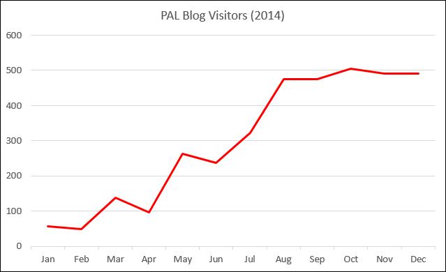 PAL Blog Visitors (2014)