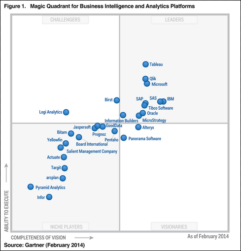 Microsoft BI on Gartner Magic Quadrant