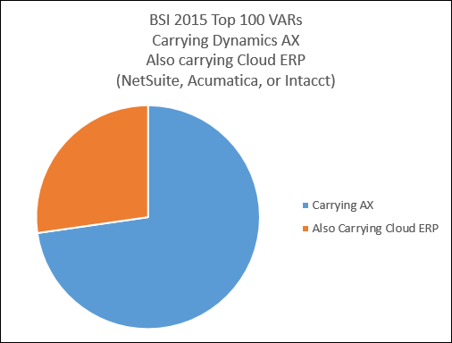 BSI 2015 Top 100 VARs Carrying Dynamics AX