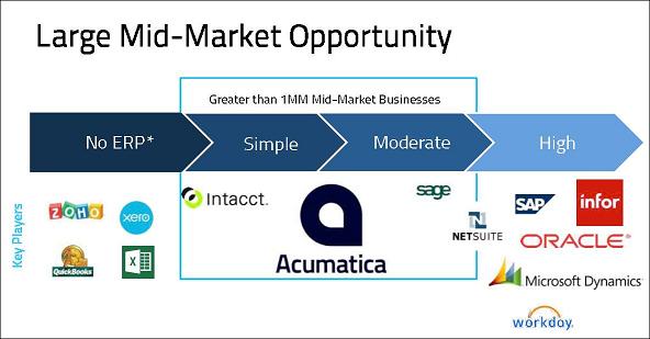 Acumatica ERP Mid Market Focus