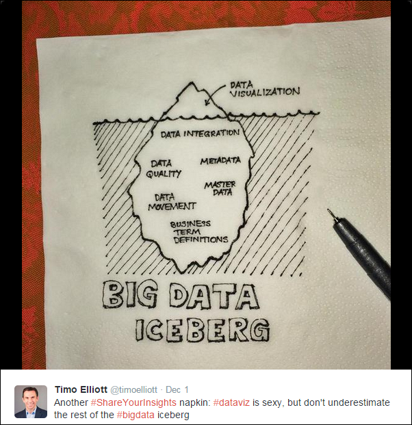 Data Visualization is just the tip of the iceberg