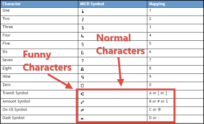MICR Character Mapping