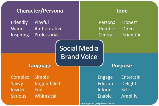 Social Media Marketing Brand Voice
