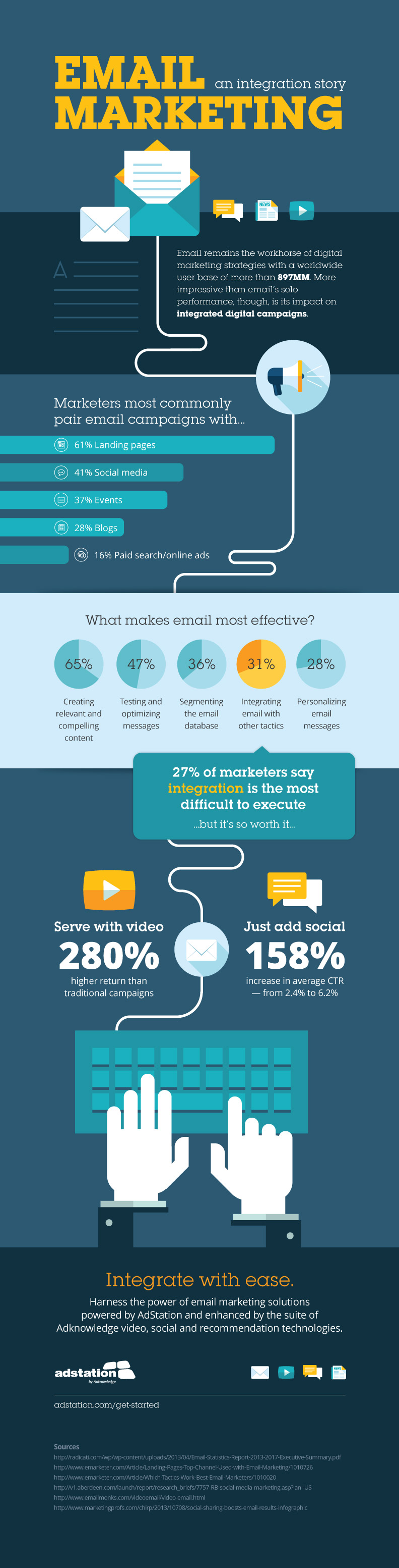 email marketing an integration story