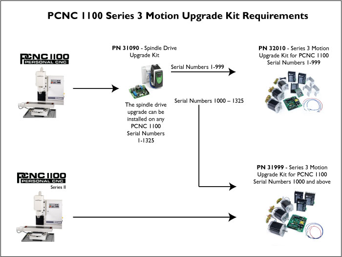 Series 3 Upgrade Kit Requirements for PCNC 1100