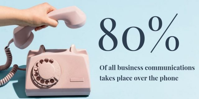 80% of all business communications takes place over the phone