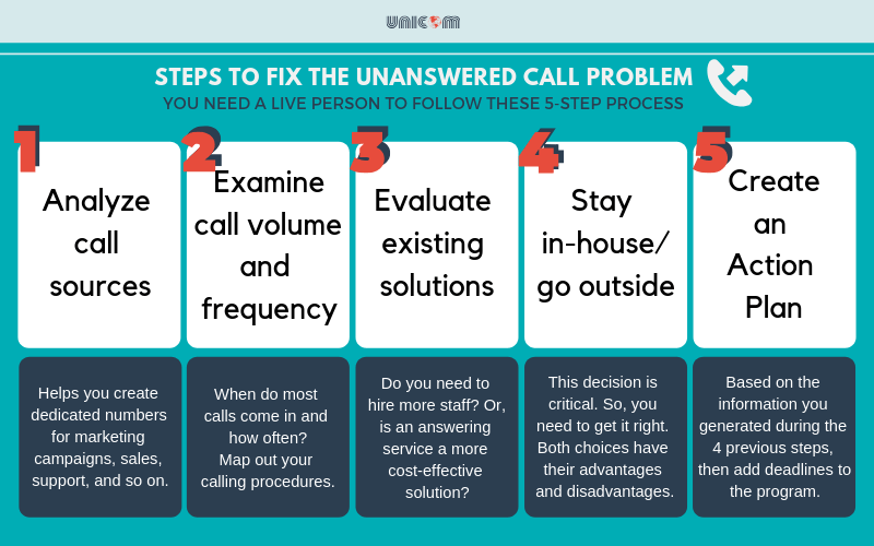 Fix the unanswered call problem