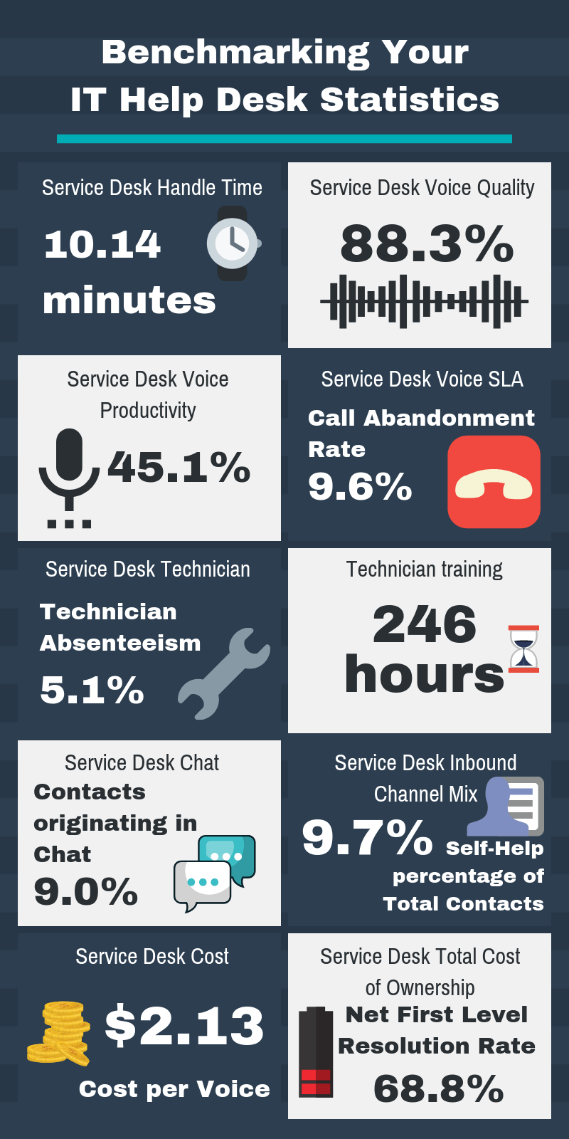 Benchmarking Your IT Help Desk Statistics