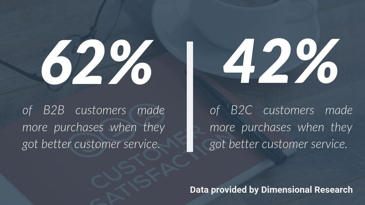 Customers made more purchases when they got better customer service.