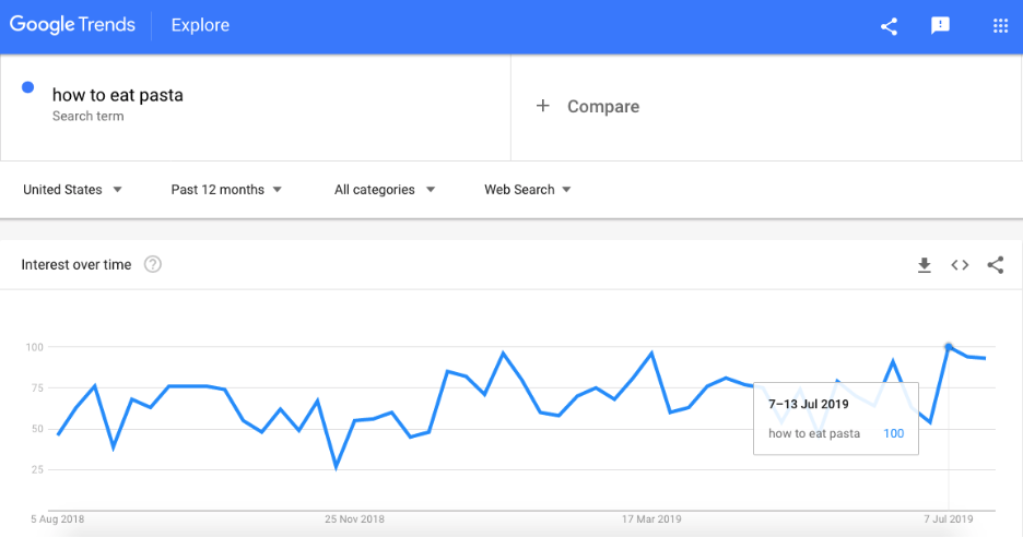 screenshot of a Google Trends chart for how to videos