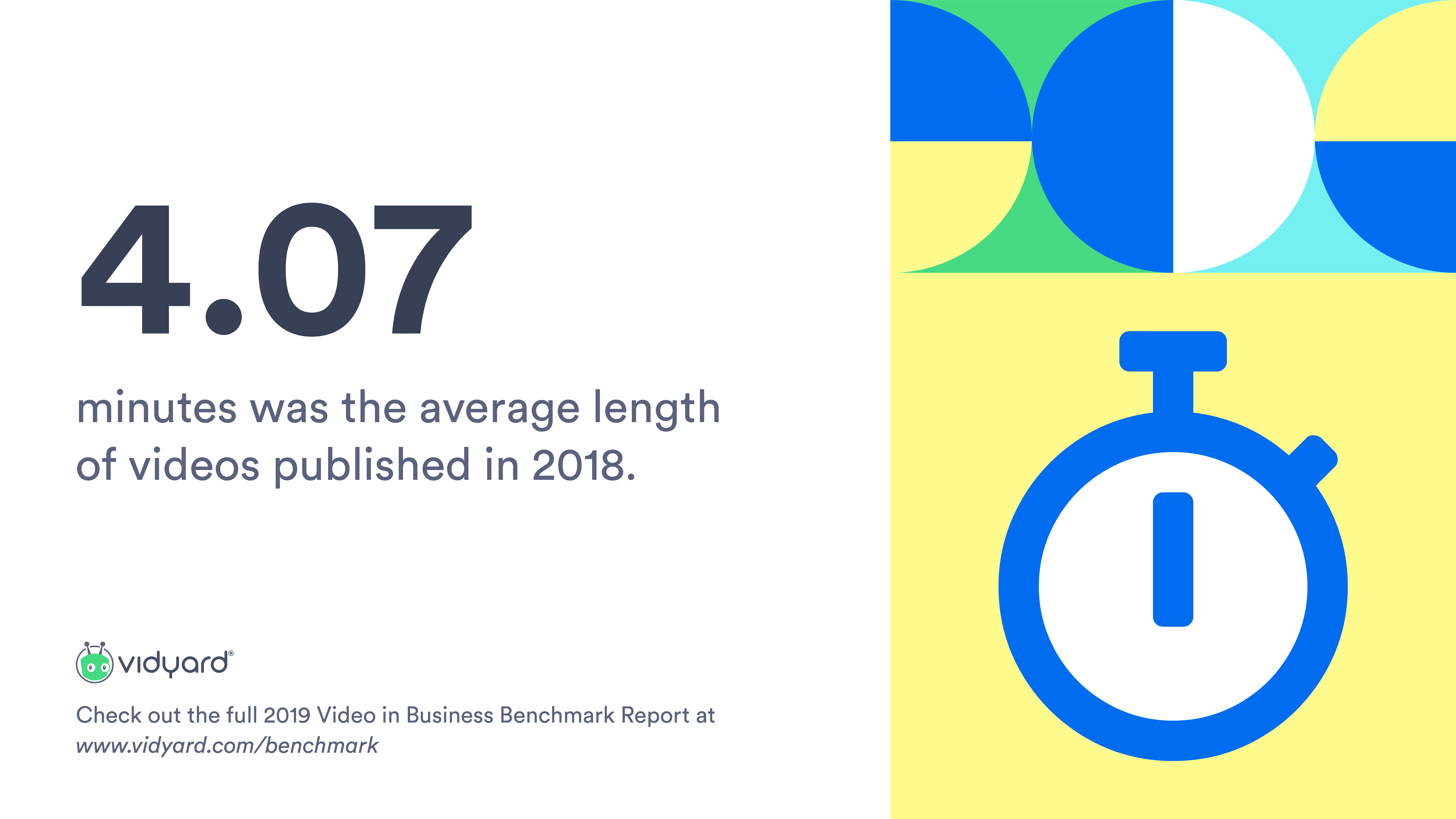 Average business video length is trending shorter year-over-year: In 2018, the average length was 4.07 minutes long, 33% shorter than 2017's 6.07 minutes.
