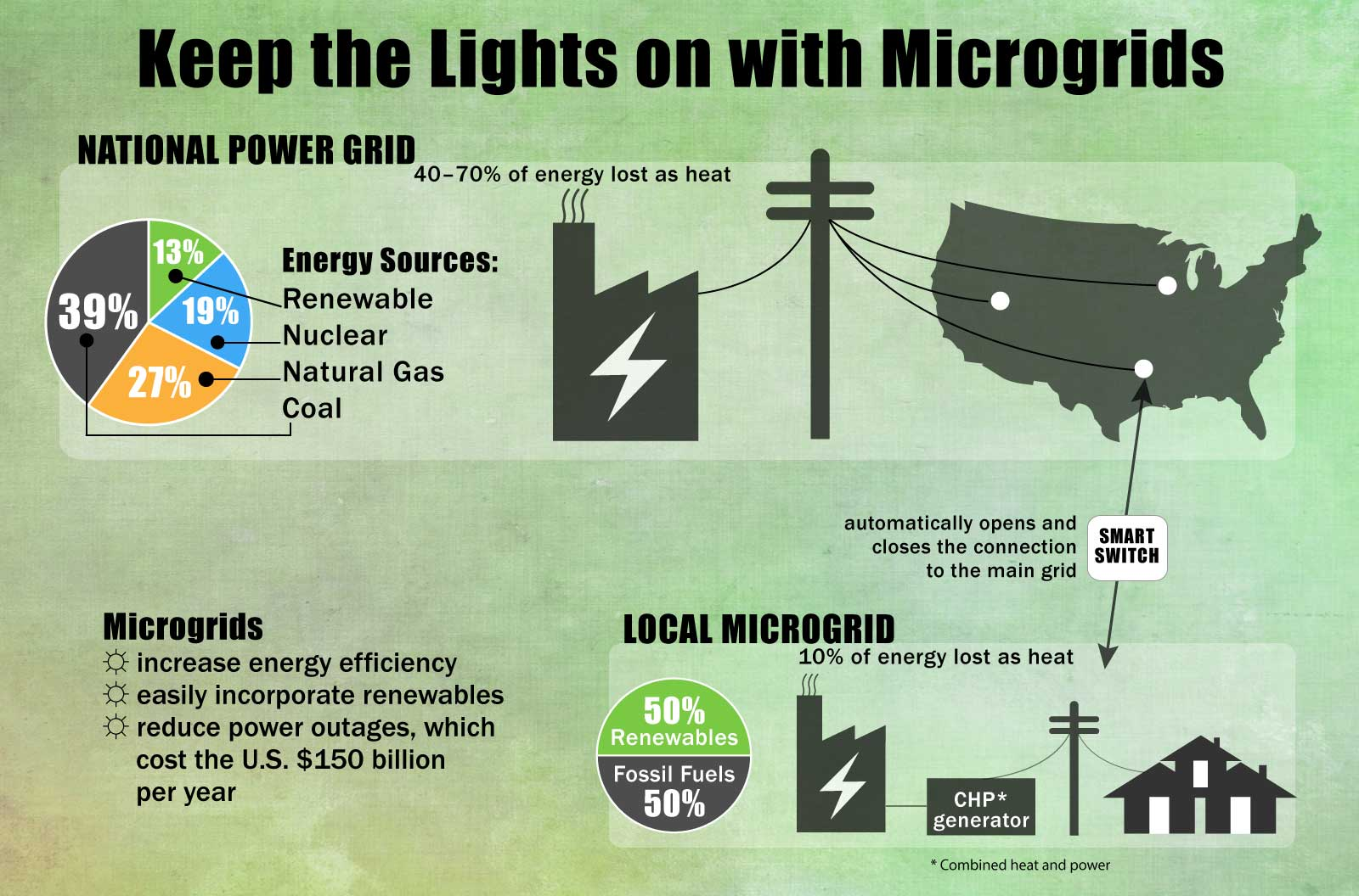 Keep the Lights on with Microgrids -- Infographic