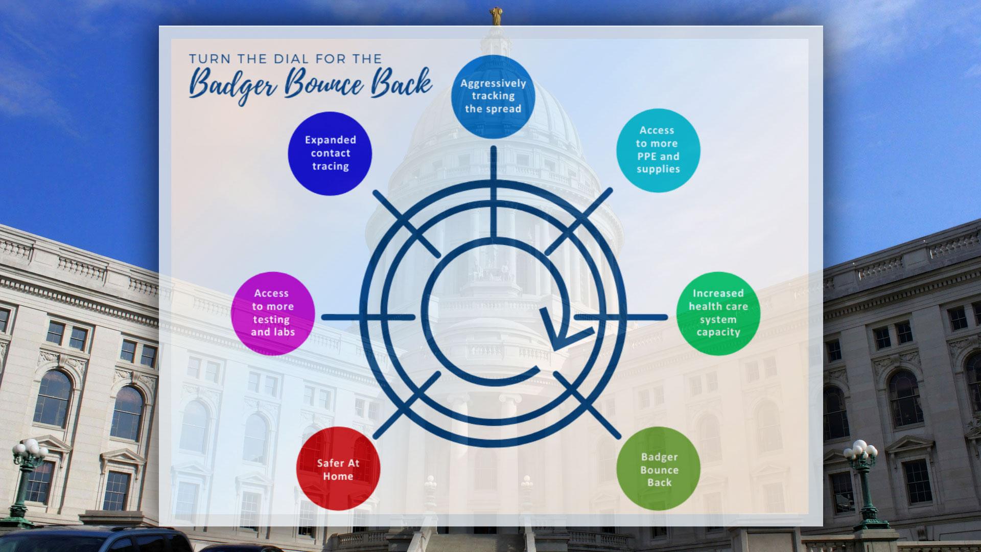 Badger Bounce Back plan
