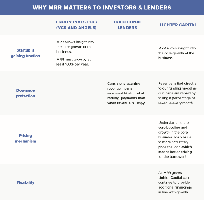 Why MRR Matters to Investors and Lenders