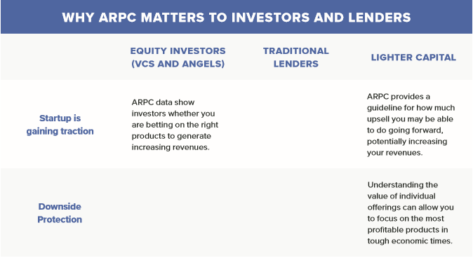 Why ARPC matters to investors and lenders